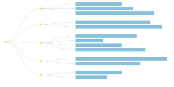 Output of the D3 tree chart so far