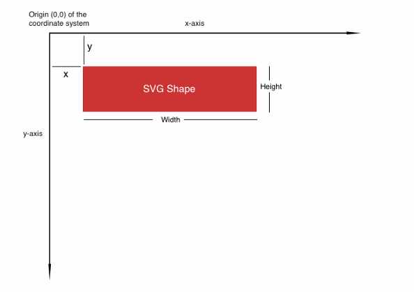 Origin (0,0) of the SVG Canvas is at the top-left corner