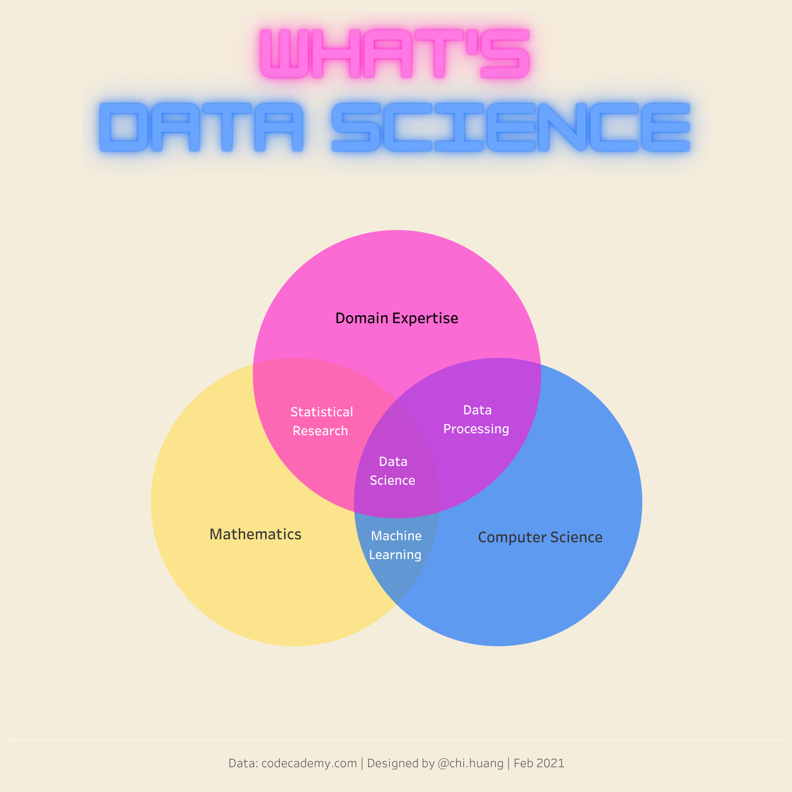 What's Data Science - A 3-Circle Venn Diagram with Tableau