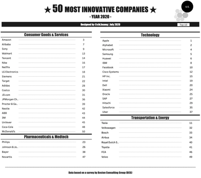 The 50 Most Innovative Companies in 2020 [Data+Tableau Workbook]