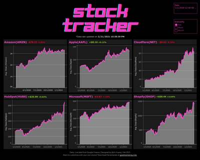 Stock Tracker with Tableau and Google Finance [Data + Tableau Workbook]