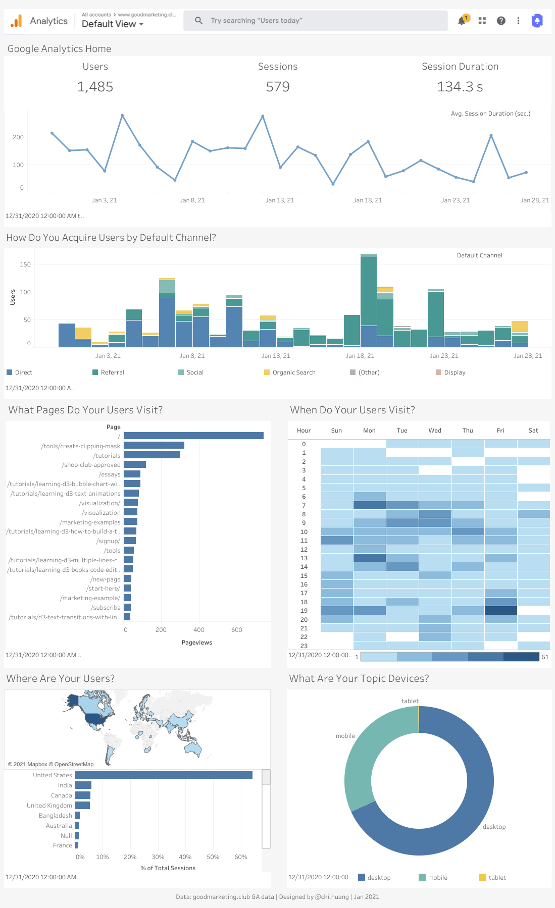 Google Analytics Dashboard with Tableau