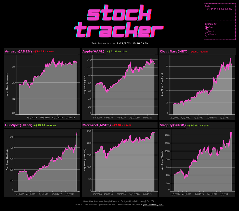 Stock Tracker with Tableau and Google Finance